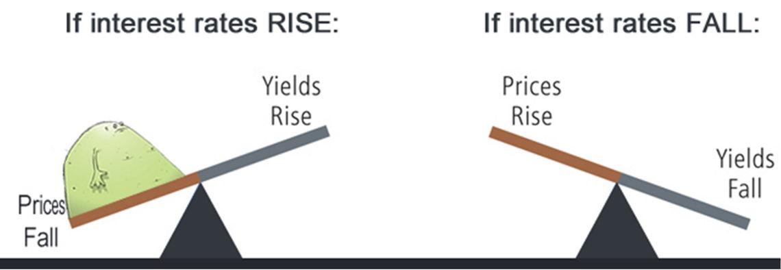 Zdroj: PIMCO, obrázok so Sprievodcu investovaním do dlhopisov od TRIM Broker, poukazujúci na opačné správanie sa výnosu dlhopisu k zmene úrokovej sadzby.
