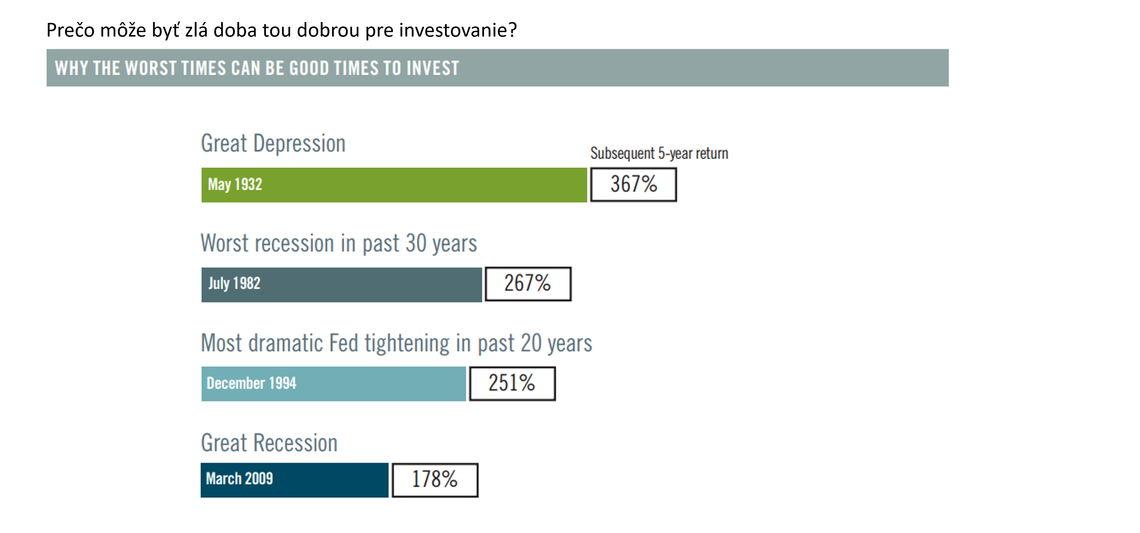 Zdroj: Fidelity – Investment Strategy, štatistika výnosu S&P 500® indexu. Minulá výkonnosť nie je garanciou tej budúcej.