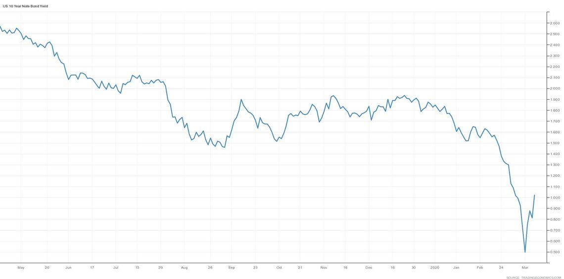 Info: výnosová krivka amerických štátnych dlhopisov (10r), zdroj: tradingeconomics.com